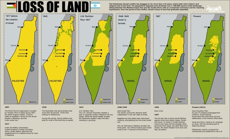 Israel-and-Palestine-1917-to-Present